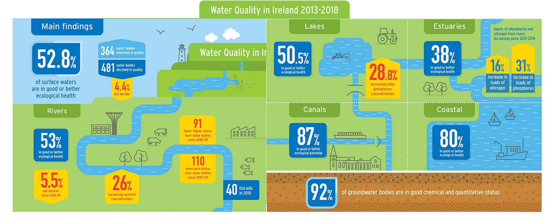 EPA Report Water Quality in Ireland 2013-2018